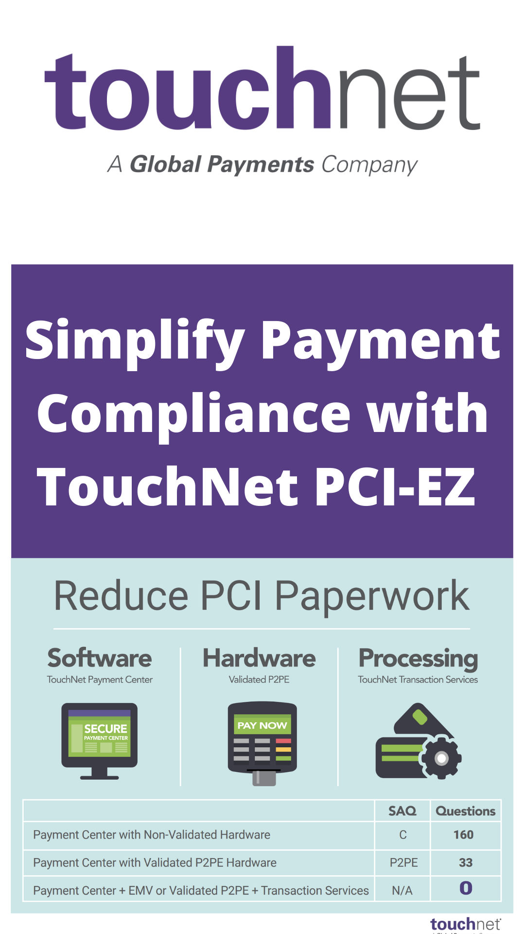 Simplify Payment Compliance with TouchNet PCI-EZ